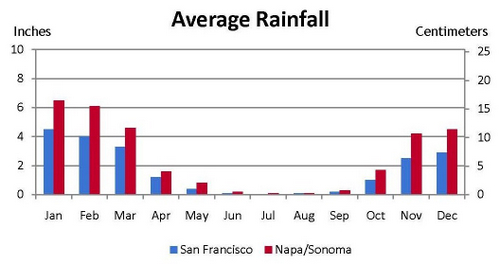 wct_seasons_sf_and_napa_sonoma_rainfall