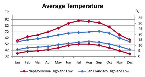 wct_seasons_sf_and_napa_sonoma_temp
